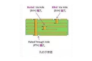 你能分清導通孔盲孔埋孔鑽孔這些PCB術語嗎?
