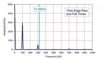 EMI信号是如何产生的?