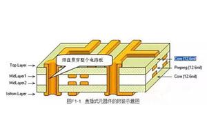 常用元器件及元器件封装总结