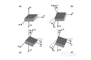 用三轴加速度传感器检测倾斜角的方法
