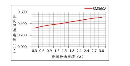 二极管的参数有哪些?
