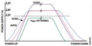 舉2個例子教你電源時序控制的正確方法,你get了沒?