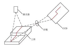 结构光视觉传感器的参数标定