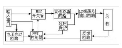 一文带你认清逆变器、转换器和整流器
