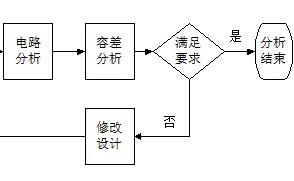 可靠性方法之电路容差分析