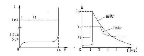 TVS的伏安特性曲线、参数、选型,工程师确定都明白吗?