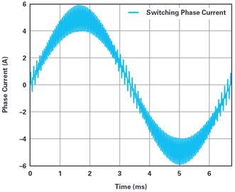 用于电机控制的优化∑-?调制电流测量