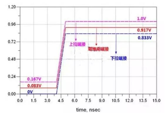 高速电路设计阻抗匹配的几种方法
