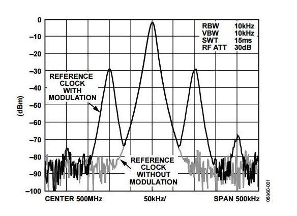 如何判定DDS输出信号频谱中的杂散源