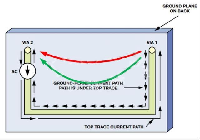 接地层如何降低PCB噪声?