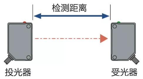 看完这篇光电传感器术语从外行秒变内行
