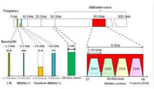关于毫米波——毫米波频谱与毫米波技术