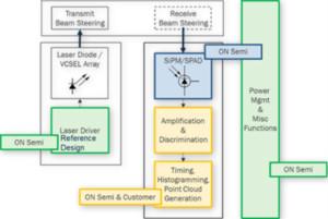 基于SPAD / SiPM技术的激光雷达方案