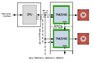 TMC5160控制/驱动IC 让步进@电机性能更强大