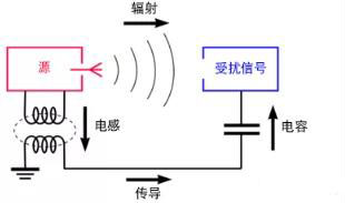 如何將自動 EMC 分析添加到 PCB LAYOUT?
