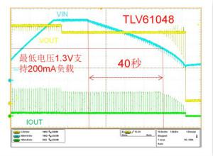 TLV61048升压变换器助力国家电网PLC载波通信系统设计