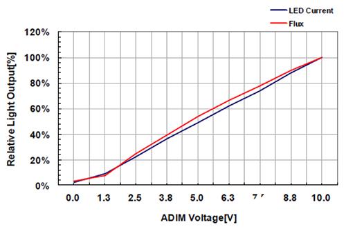 什么是光引擎技術?它是如何提高LED燈的可靠性的?