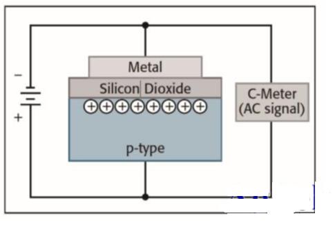 詳解半導體器件C-V特性測試