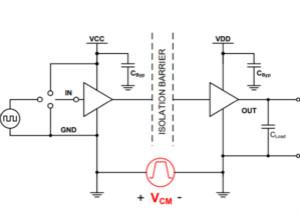 CMTI參數對于隔離驅動器選型的重要性