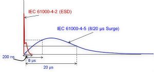 ESD204對HDMI接口的浪涌保護