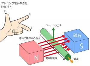 電機基礎知識:什么是馬達?