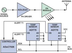 以模擬微控制器為核心構成低成本高效率的功率放大器監測器