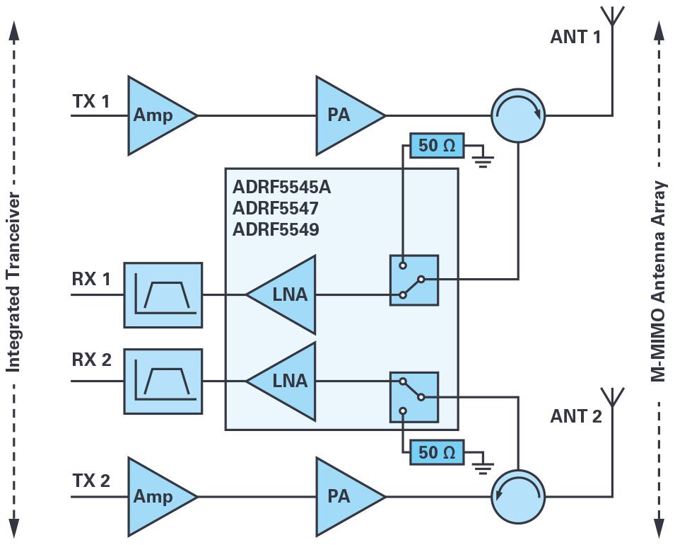 ADI的RF前端系列支持实现紧凑型5G大规模MIMO网络无线电