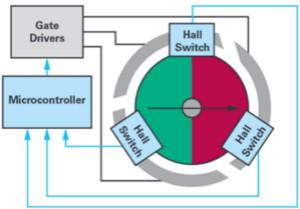 双AMR电机位置传感器,适用于安全性至关重要的应用