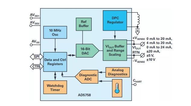 如何搞定功耗和空間,實現可靠又緊湊的隔離模擬輸出模塊?