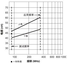在應用頻率下測試電感(二)