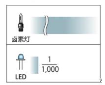工業自動化中LED照明的特征、對比、散射率等