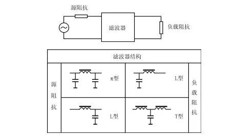 詳解電源噪聲濾波器的基本原理與應用方法