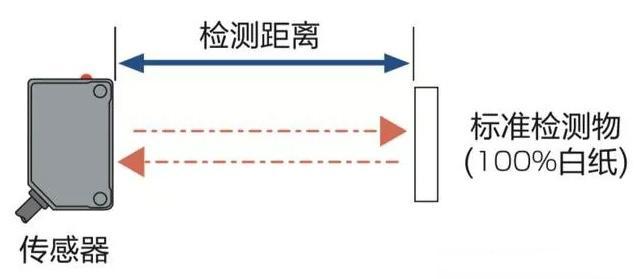 光電傳感器怎么才能穩定檢測黑色目標物?