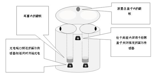 為何電流和磁傳感器對TWS的設計至關重要?