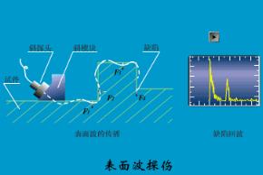 各种超声波傳感器检测原理动图演示