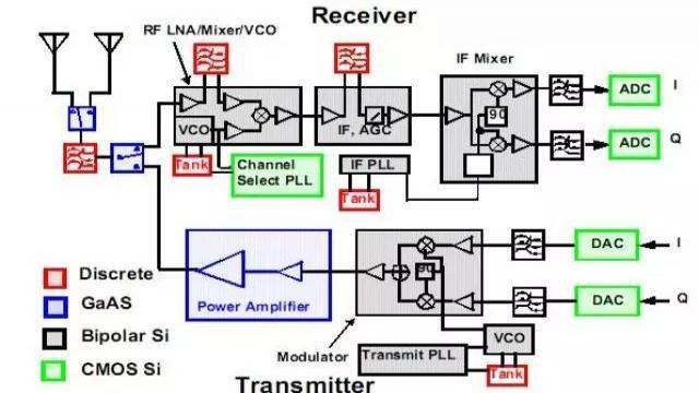 射頻放大器有哪些主要類型?