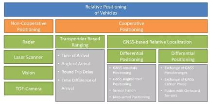 关于不同车辆相对定位的测距传感器和协作式技术综述