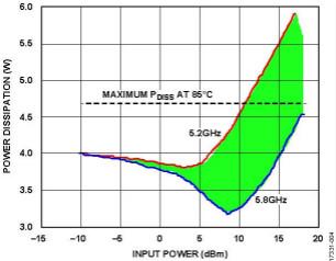采用LFCSP和法兰封装的RF放大器的热管理计算