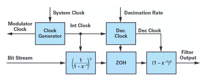 针对同步优化的新型sinc滤波器结构,你了解了吗?