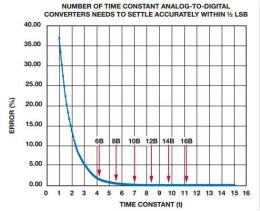 ADC的精度和帶寬問題,你知道多少?