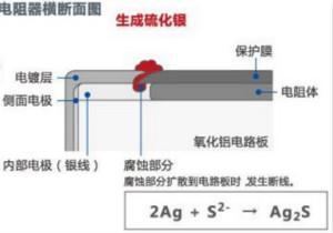 電阻硫化機理