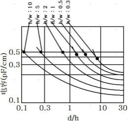 簡易4模型,教你學會控制容性耦合串擾