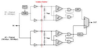 新型數字電容隔離器提升了高性能標準