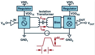 在恶劣的电机驱动环境中使用〓鲁棒的数字隔�v离器