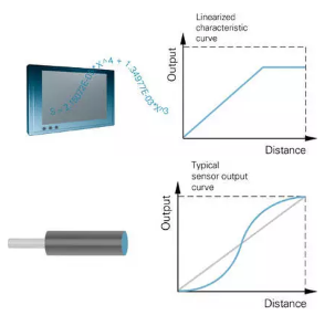 电感式传〓感器的分辨率及线性化介�|绍