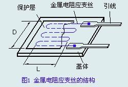 压力传感器原理、应用及使用过程中遇到的常见问题
