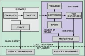 利用IEEE 1588和Blackfin嵌入式處理器實現設備時鐘同步