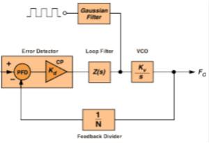 用于高频接收器和发射器的锁相环——第二部分