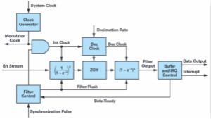 用于●电机控制电流测量的∑-?调制优化