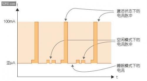 如何估计无线传感器◇电池供电时间?